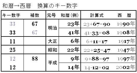 23 年 西暦 昭和
