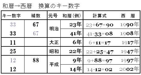 昭和 35 年 西暦